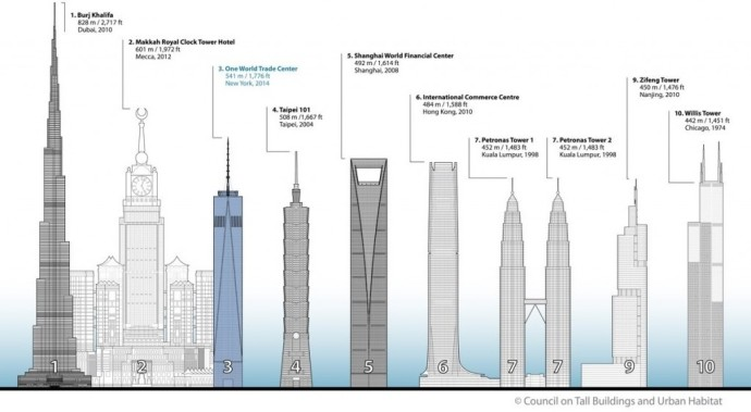 vysoke budovy