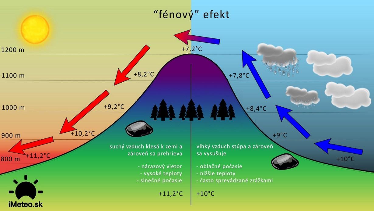 fenovy-efekt