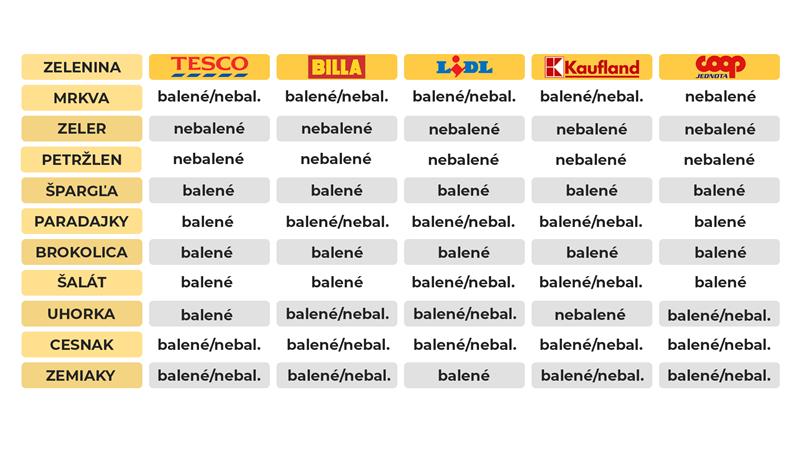 Porovnanie balenej a nebalenej zeleniny vo vybraných reťazcoch